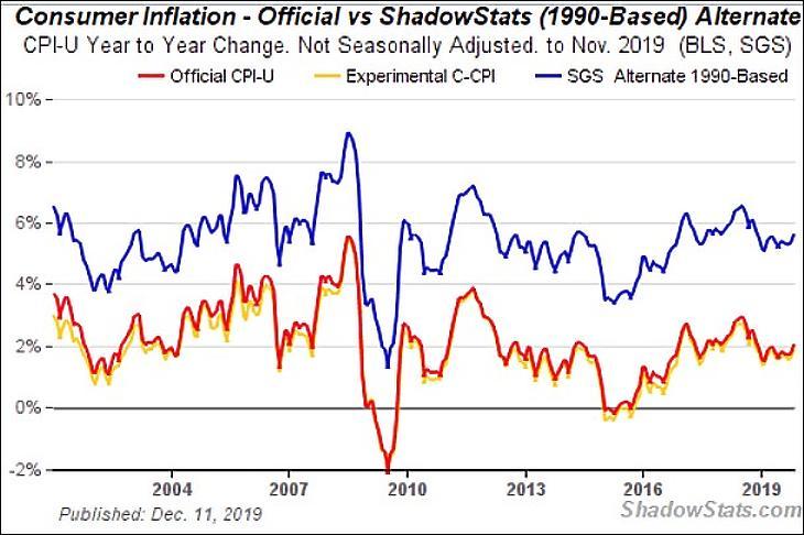 A nap grafikonja: ennyire félremérik már az inflációt?