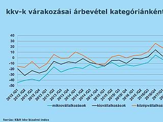 Elmúlt a Fidesz-kétharmad okozta eufória a magyar kkv-knál