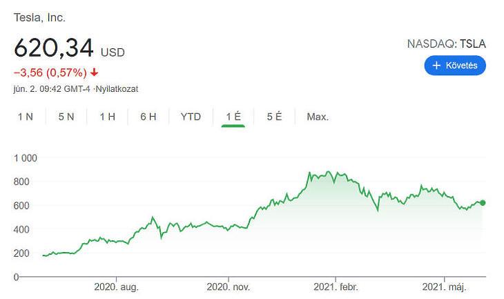 A rekord szinttől elmarad, de jól teljesített az elmúlt egy évben a Tesla részvénye
