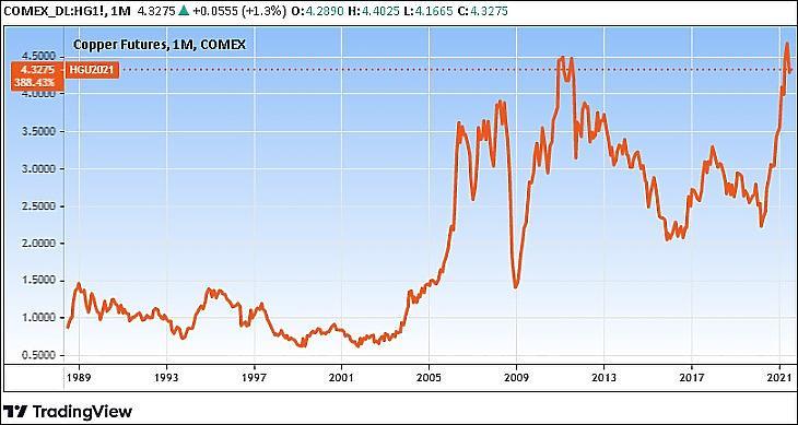 Grafikon: A réz árfolyama hosszú távon (Tradingview.com)