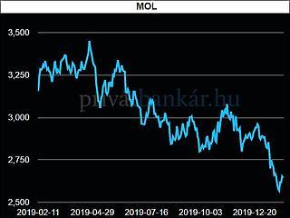 Miért szenved a Mol? Legalább két magyarázatunk van