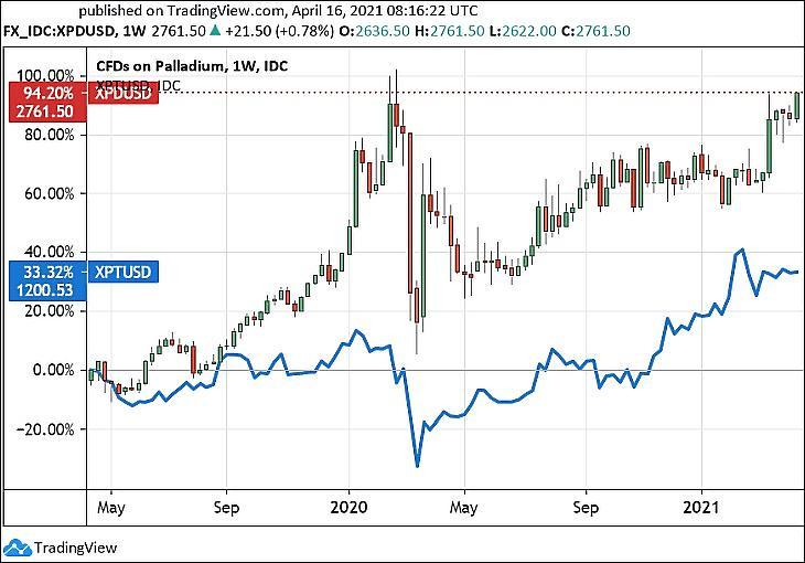 A palládium és a platina (kékkel) árfolyama (Tradingview.com)