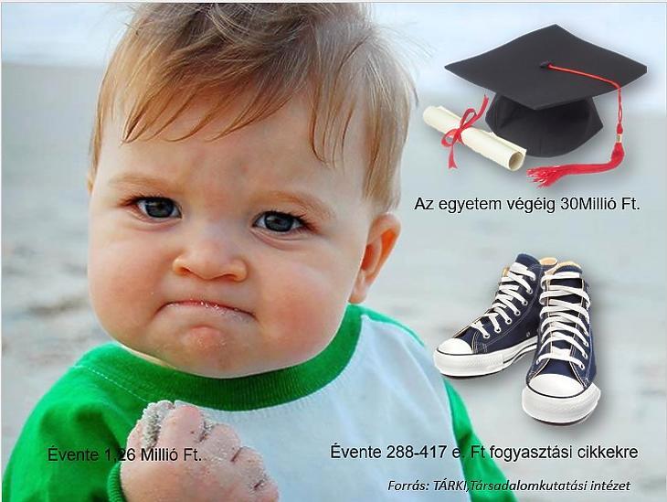 Mibe kerül egy gyerek az egyetem végéig (Mabisz)