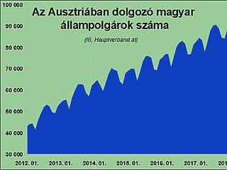 Ezúttal nem a magyar dolgozók száma nőtt legjobban Ausztriában