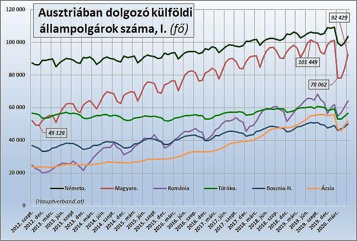 Grafikon: Külföldi munkavállalók Ausztriában, I.