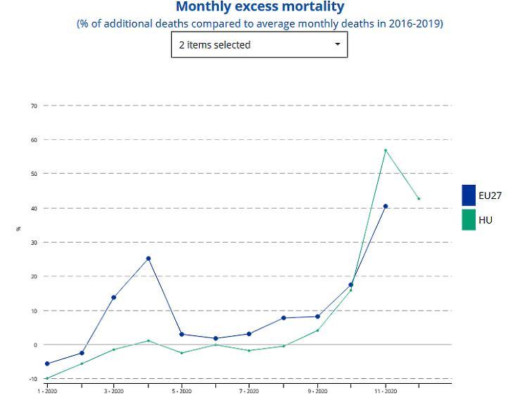 A plusz halálesetek aránya Magyarországon és az EU-ban havonta, 2020 (százalék, a 2016-2019 közötti időszak átlagához viszonyítva. Forrás: Eurostat)