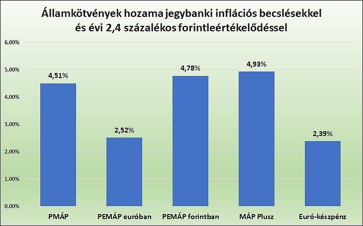 3. Államkötvények hozama jegybanki inflációs becslésekkel és évi 2,4 százalékos forintleértékelődéssel