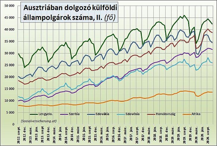 Az Ausztriában dolgozó külföldi állampolgárok száma II. (Sozialversicherung.at)
