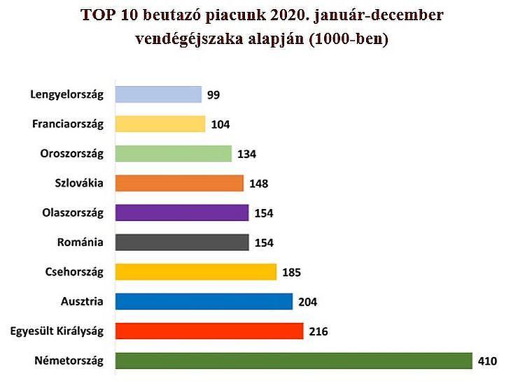 Forrás: Magyar Szállodák és Éttermek Szövetsége - Trendriport