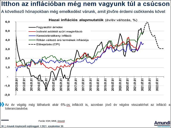 Az Amundi itthoni inflációs várakozásai