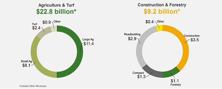 Forrás: Deere & Company befektetői prezentáció, 2021