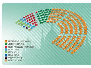 Kevesebben szavaztak a Fideszre, mint ellene - hogy lett ebből kétharmad?