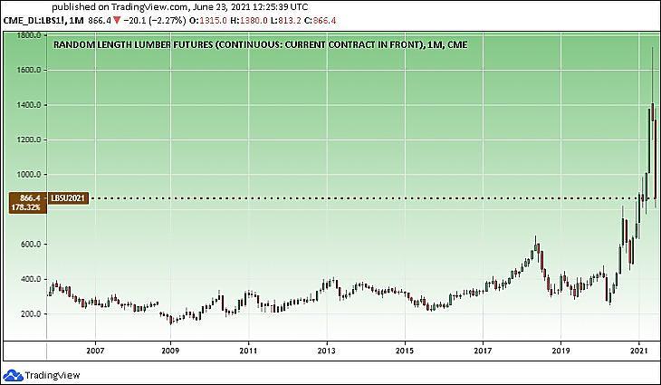 A fűrészáru árupiaci árfolyama az USA-ban, hosszú távon (Tradingview.com)