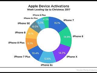 Egyre nagyobb baklövésnek tűnik a legújabb iPhone: senkinek se kell?