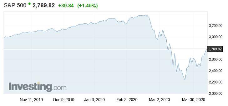 Összeomlás után gyors visszakapaszkodás - nagyot ment az S&P 500-as mutató