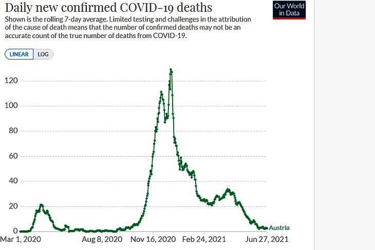 A napi koronavírusos halálesetek száma Ausztriában. (Hétnapos átlag, forrás: Our World In Data)