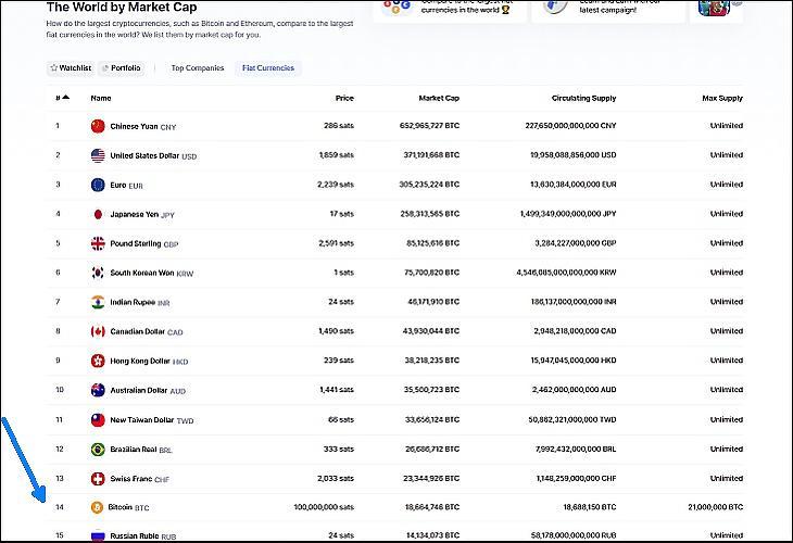 A világ valutái piaci kapitalizáció szerint, bitcoinban számolva (Coinmarketcap.com)