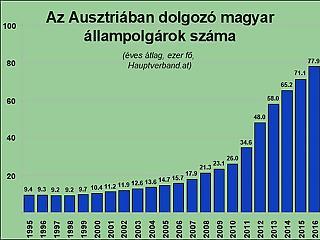 Minden második elbocsátott külföldi magyar volt Ausztriában?