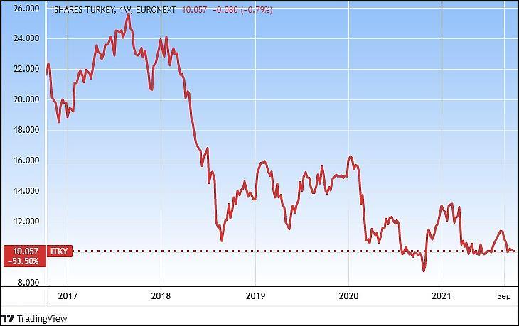 Az iShares MSCI Turkey UCITS (ITKY) török részvényalap euróban (Tradingview.com)
