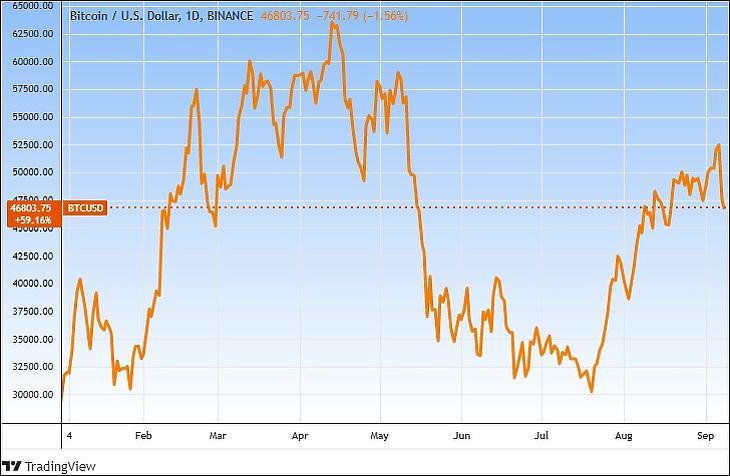 A BTC/USD árfolyam 2021-ben (Tradingview.com)
