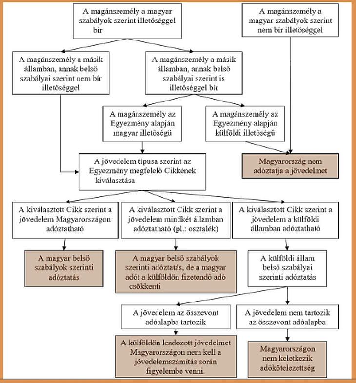 Ábra: A külföldi munkavégzés adószabályai (forrás: NAV)
