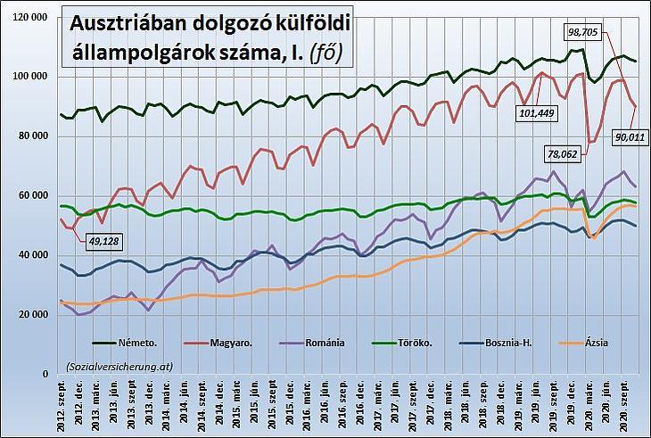 Az Ausztriában dolgozó külföldi állampolgárok száma I. (Sozialversicherung.at)