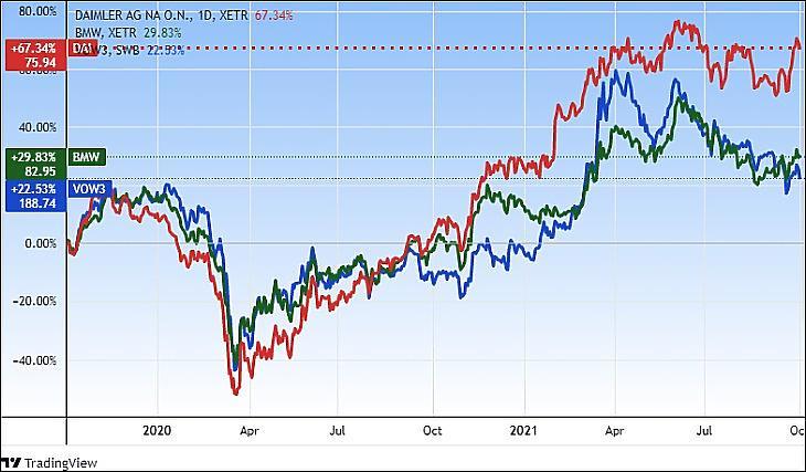 A Daimler, a Volkswagen és a BMW részvényeinek két éve (Tradingview.com)