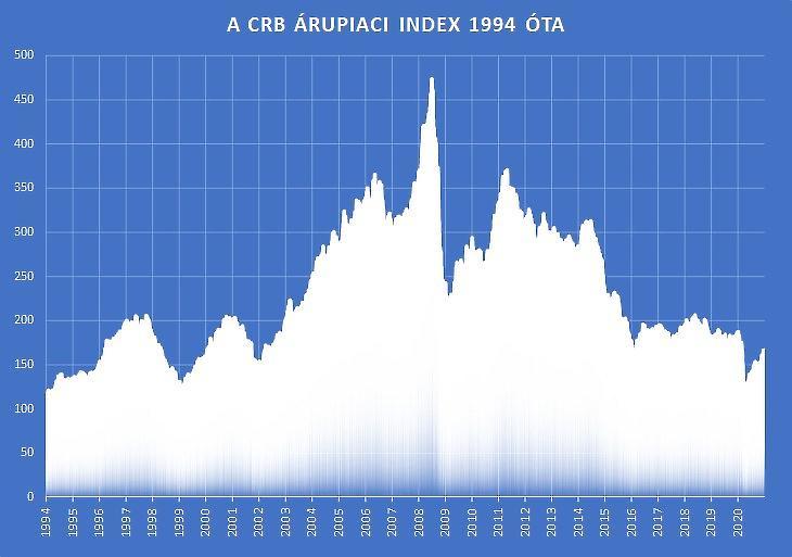 1. Ábra: A CRB Árupiaci index 1994 óta (Stooq.com, Refinitiv.com)