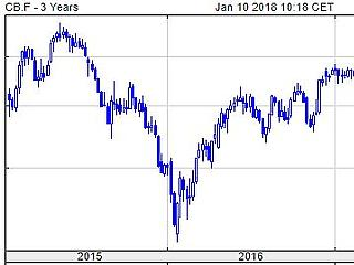 Rekord magasságban az olajár, gyengül a forint