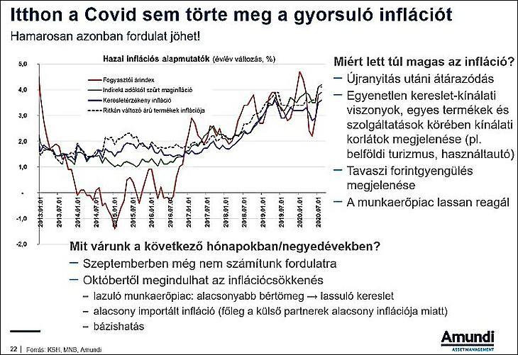 A Covid-19 sem törte meg a hazai inflációt (forrás: Amundi)