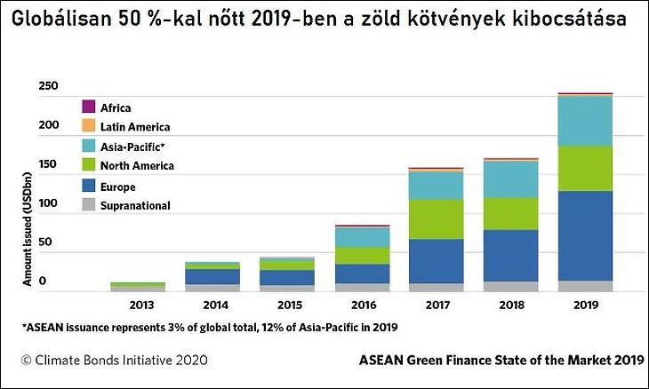 Zöld kötvények kibocsátása globálisan 2019-ban