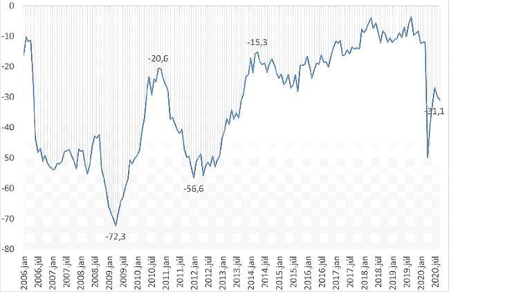GKI fogyasztói bizalmi Index, 2006-2020