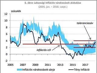 Ez sem volt még – az inflációs államkötvény kamata fölé ugrott az infláció