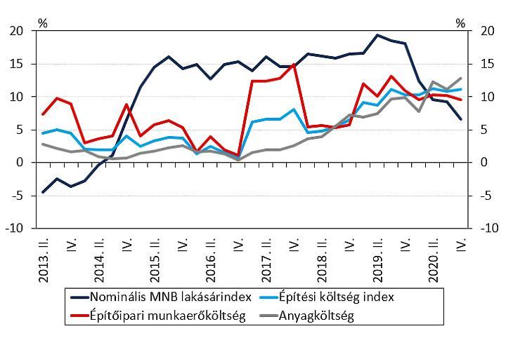 Lakásépítési költségek és lakásárak (forrás: MNB Lakáspiaci jelentés 2021. május)