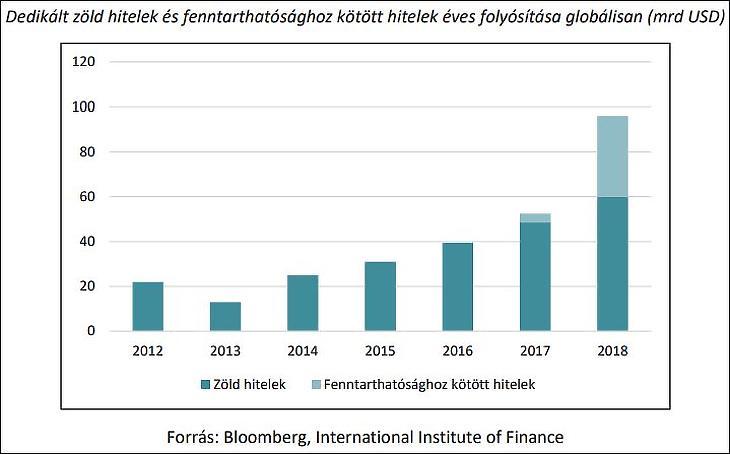 Dedikáltzöld hitelek és fenntarthatósághoz kötött hitelek éves folyósítása globálisan (mrd USD)