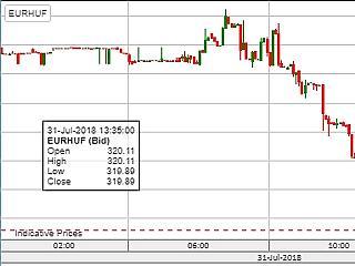 Hirtelen meglódult a forint: 320 alatt járt az euró!