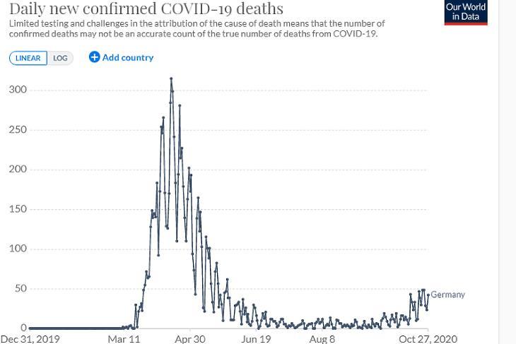 A napi koronavírusos halálesetek száma Németországban. (Forrás: Our World In Data)