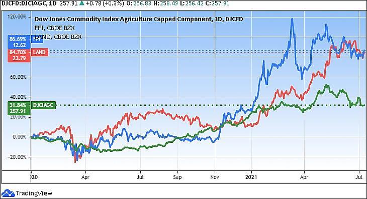 Farmland Partners (FPI), Gladstone Land Corporation (LAND) és Dow Jones agrártermék-index (Tradingview.com)