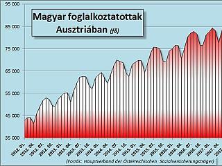 Megvan, mikor csökkentik a sógorok a segélyt – csúcsközelben az Ausztriában dolgozó magyarok száma
