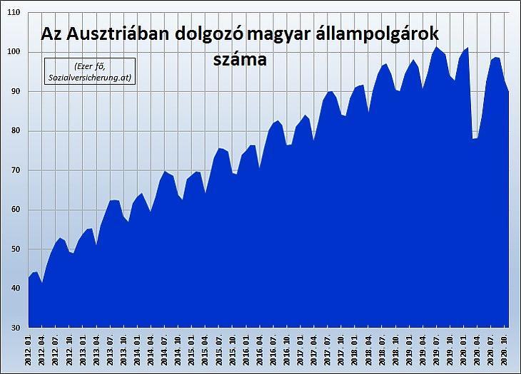 Az Ausztriában dolgozó magyarok száma (Sozialversicherung.at)
