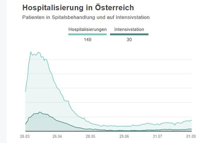 Kórházban ápolt koronavírus-fertőzöttek száma Ausztriában, 2020. március-augusztus (felső vonal: összes ápolt, alsó vonal: intenzívosztályon ápoltak. Forrás: Die Presse)