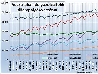 Lassan, de biztosan tovább nő a magyarok száma Ausztriában