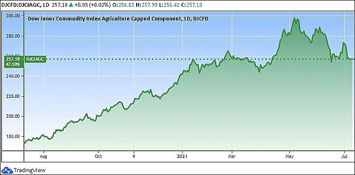A Dow Jones Commodity Agriculture agrártermékár-index (Tradingview.com)