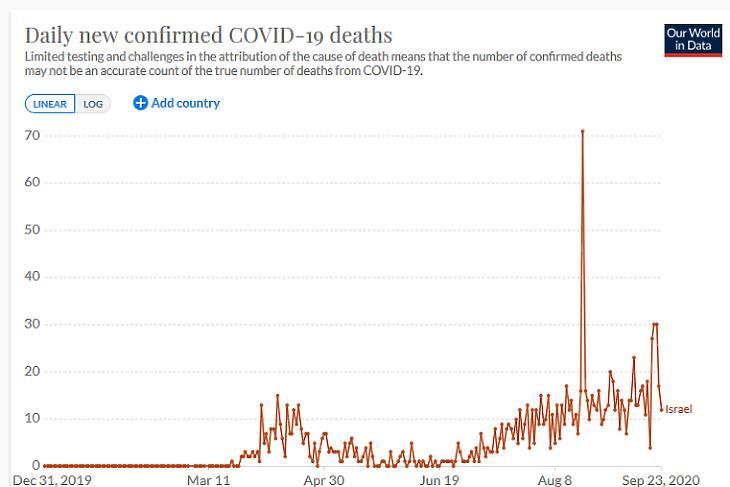 A napi koronavírusos halálesetek száma Izraelben. (Forrás: Our World In Data)