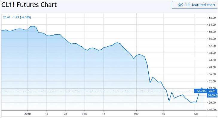 A WTI típusú kőolaj ára (Tradingview.com)