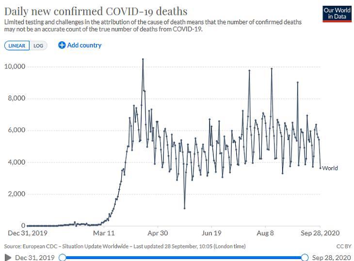 A napi koronavírusos halálesetek száma globálisan. (Forrás: Our World In Data)