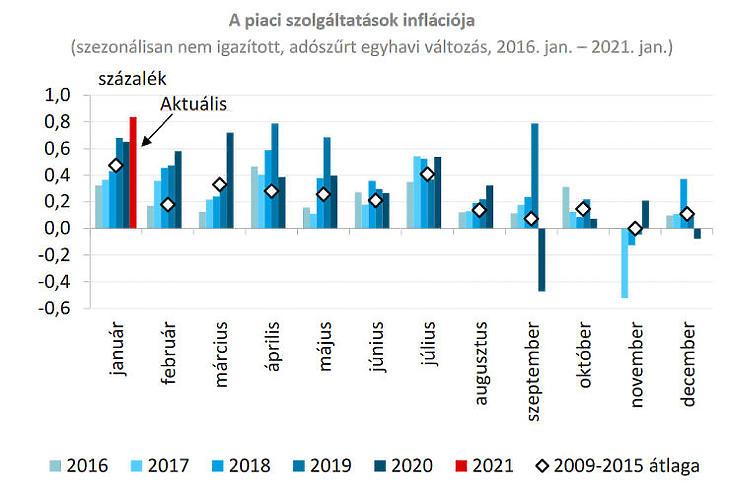 Piaci szolgáltatások inflációja (Forrás: MNB)