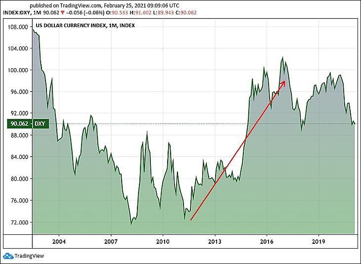 A DX dollárindex határidős ára (Tradingview.com)