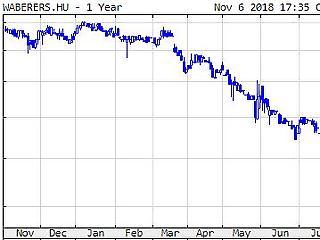 Jókorát esett az olajár, követte a Mol