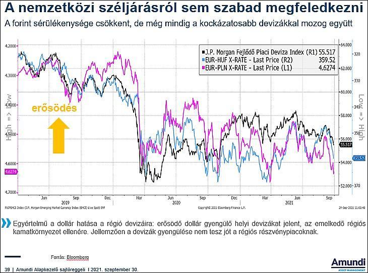 A nemzetközi devizapiac és a forint (Amundi)